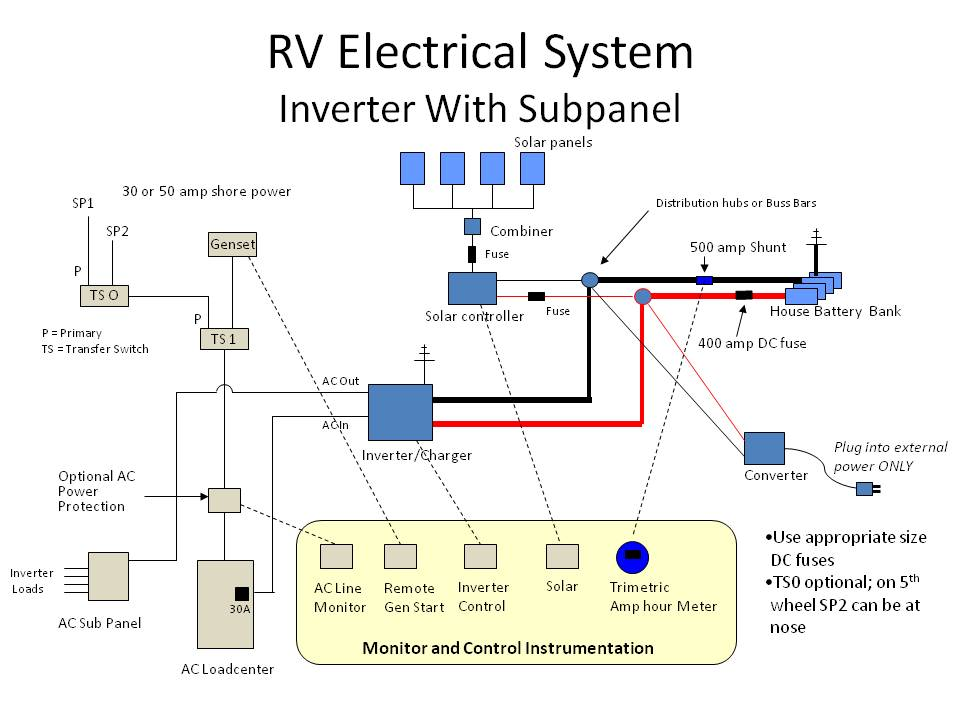 Inverter_w_subpanel last updated wiring diagram for 30 amp rv outlet at bayanpartner.co