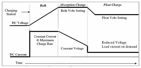 float charge